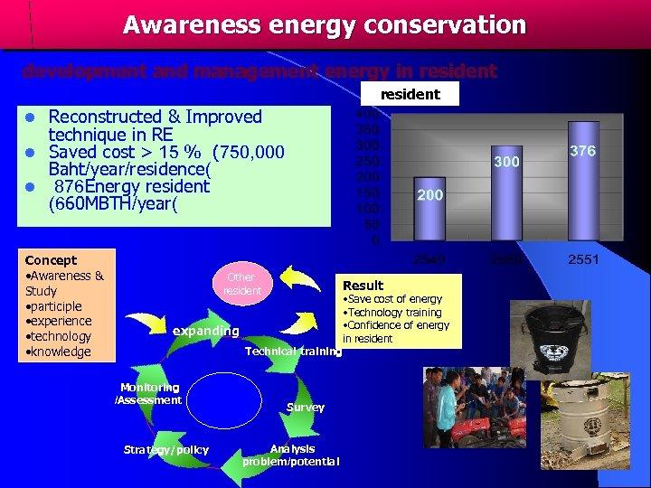Awareness energy conservation development and management energy in resident ชมชน (แหง ( resident Reconstructed
