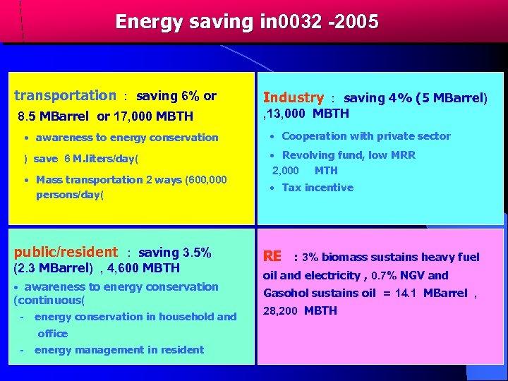 Energy saving in 0032 -2005 transportation : saving 6% or Industry : saving 4%