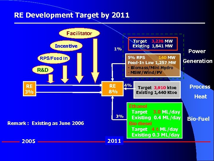 RE Development Target by 2011 Facilitator Incentive 1% 5% RPS 140 MW Feed-In Law
