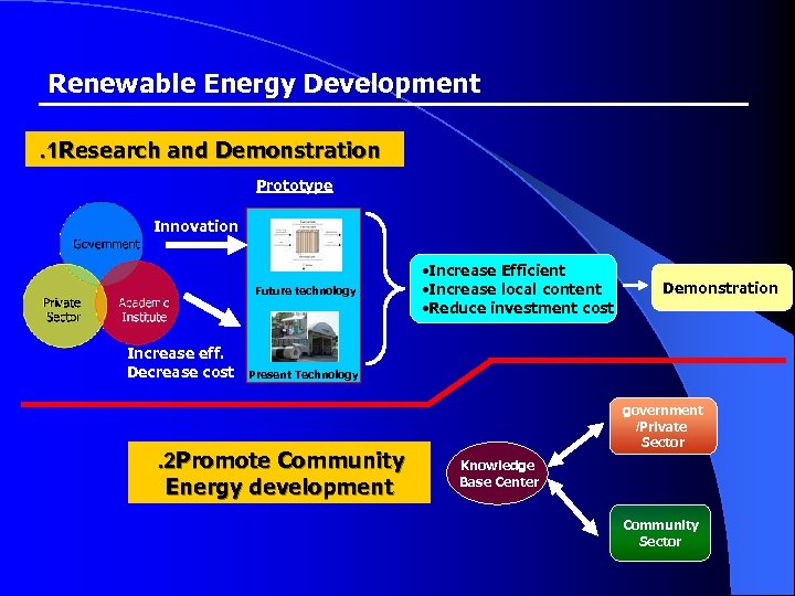 Renewable Energy Development . 1 Research and Demonstration Prototype Innovation Future technology Increase eff.