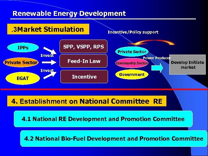 Renewable Energy Development . 3 Market Stimulation SPP, VSPP, RPS IPPs Invest Private Sector