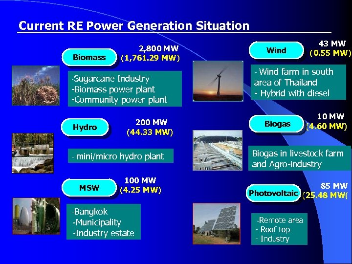Current RE Power Generation Situation Biomass 2, 800 MW (1, 761. 29 MW) -Sugarcane