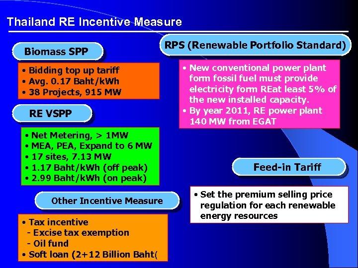 Thailand RE Incentive Measure Biomass SPP • Bidding top up tariff • Avg. 0.