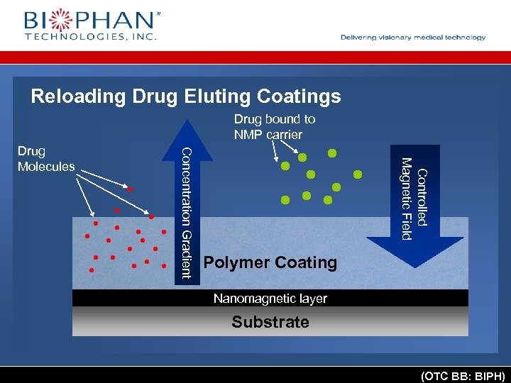 Reloading Drug Eluting Coatings Drug bound to NMP carrier Controlled Magnetic Field Concentration Gradient