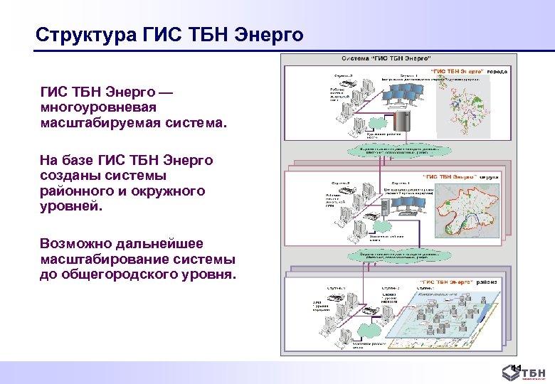 Структура ГИС ТБН Энерго — многоуровневая масштабируемая система. На базе ГИС ТБН Энерго созданы