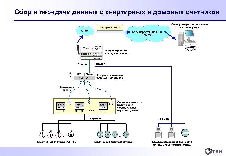 Сбор и передачи данных с квартирных и домовых счетчиков 13