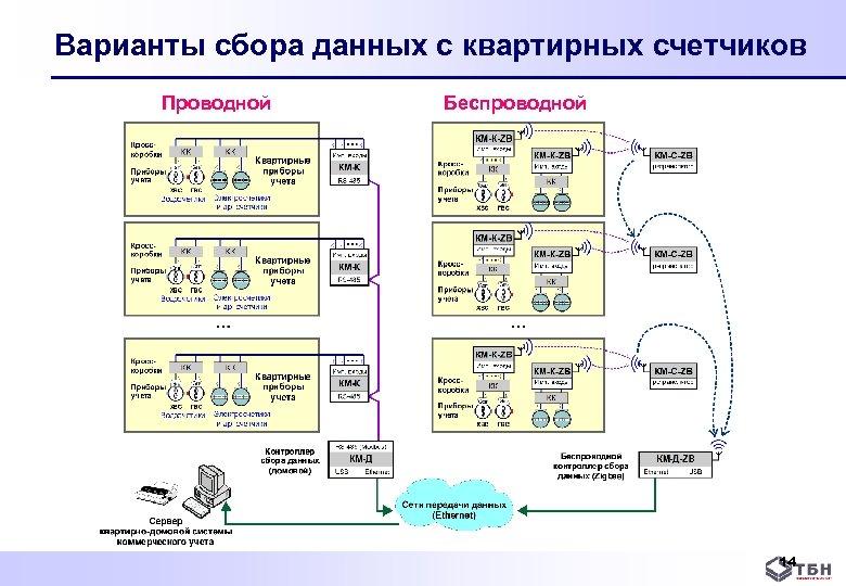 Варианты сбора данных с квартирных счетчиков Проводной Беспроводной 14