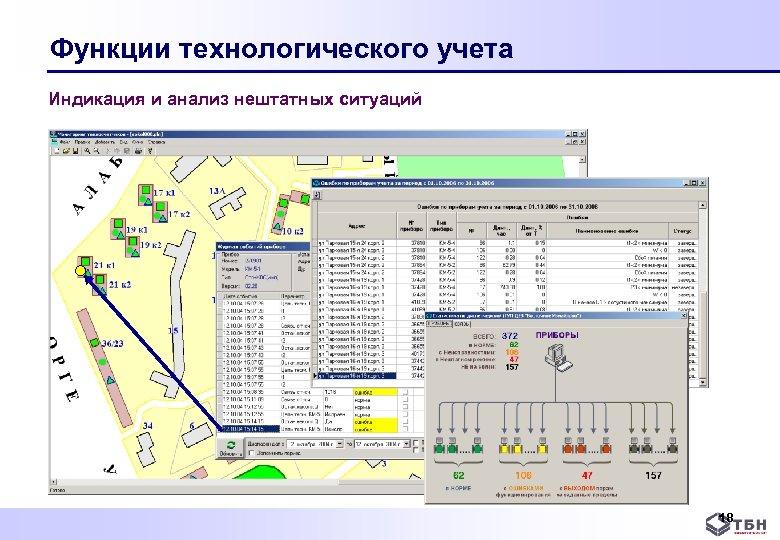 Функции технологического учета Индикация и анализ нештатных ситуаций 18