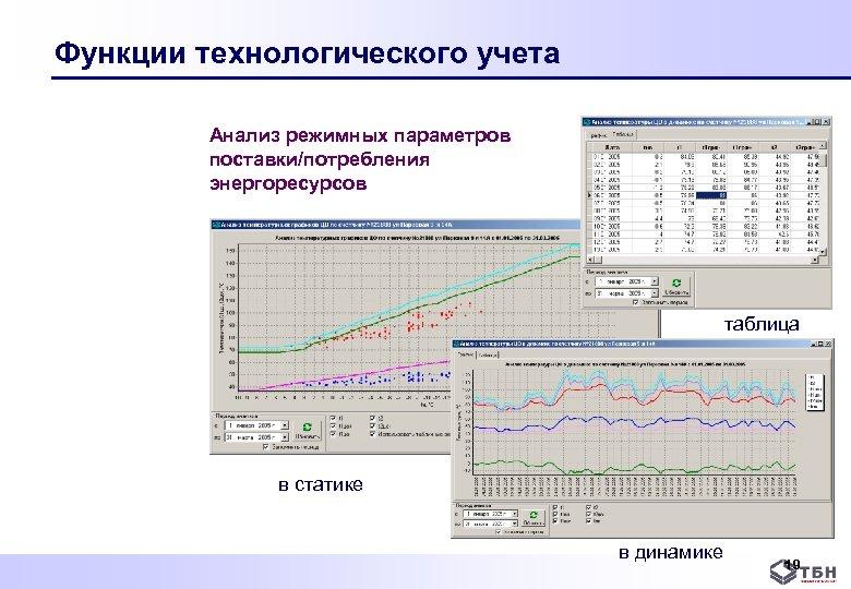 Функции технологического учета Анализ режимных параметров поставки/потребления энергоресурсов таблица в статике в динамике 19