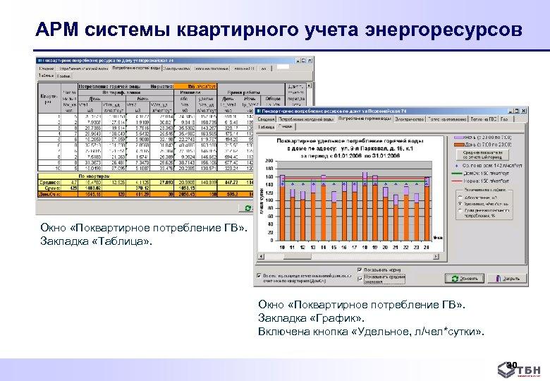 АРМ системы квартирного учета энергоресурсов Окно «Поквартирное потребление ГВ» . Закладка «Таблица» . Окно