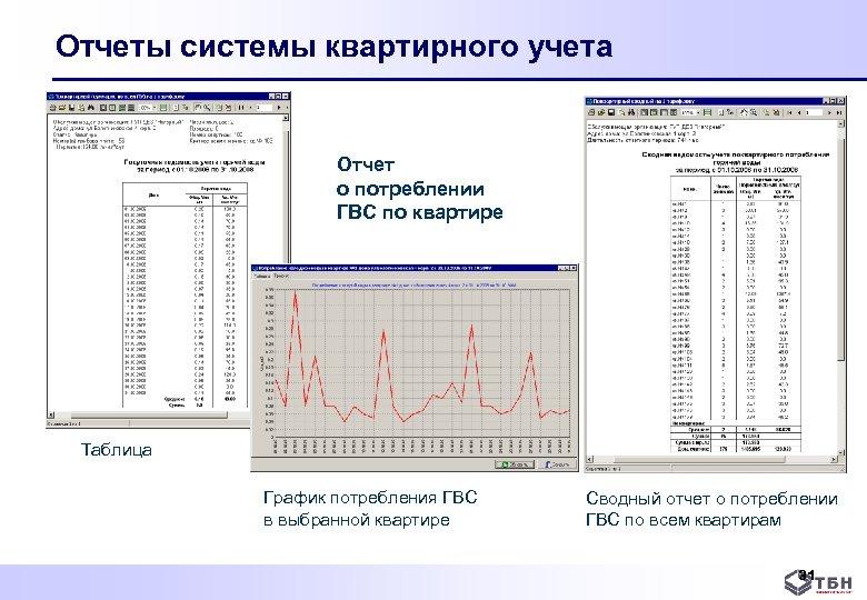 Отчеты системы квартирного учета Отчет о потреблении ГВС по квартире Таблица График потребления ГВС