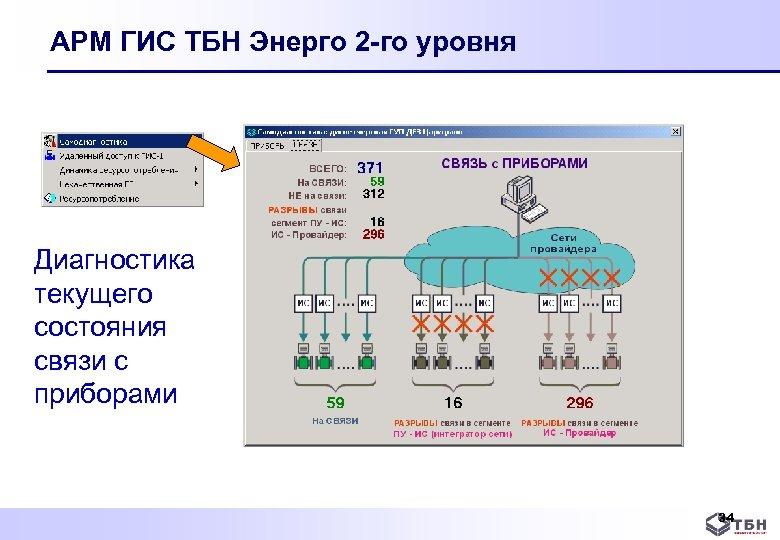 АРМ ГИС ТБН Энерго 2 -го уровня Диагностика текущего состояния связи с приборами 34