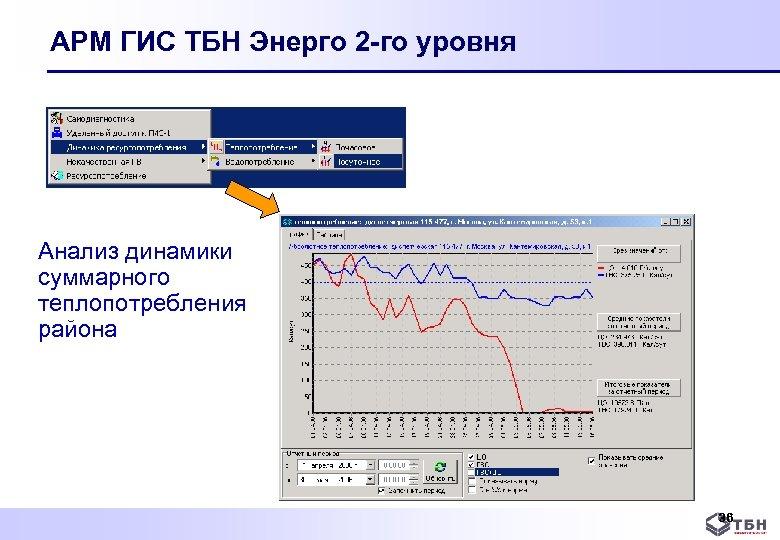 АРМ ГИС ТБН Энерго 2 -го уровня Анализ динамики суммарного теплопотребления района 36