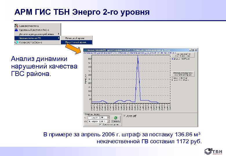 АРМ ГИС ТБН Энерго 2 -го уровня Анализ динамики нарушений качества ГВС района. В