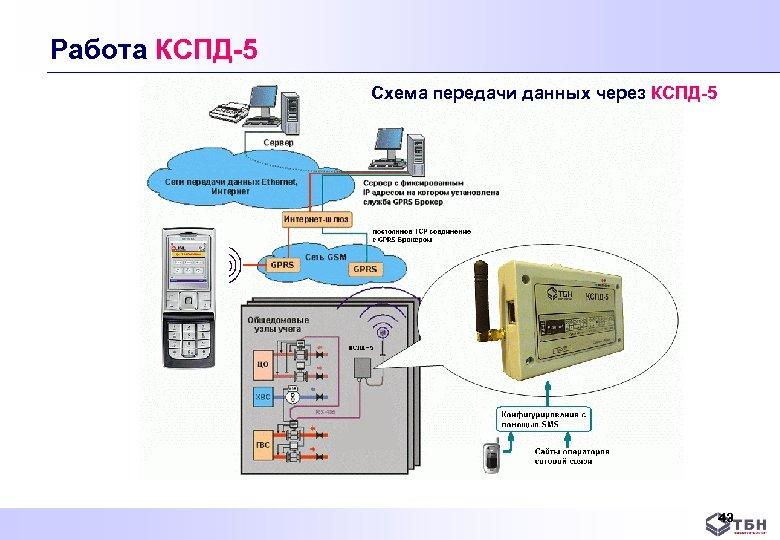 Работа КСПД-5 Схема передачи данных через КСПД-5 43