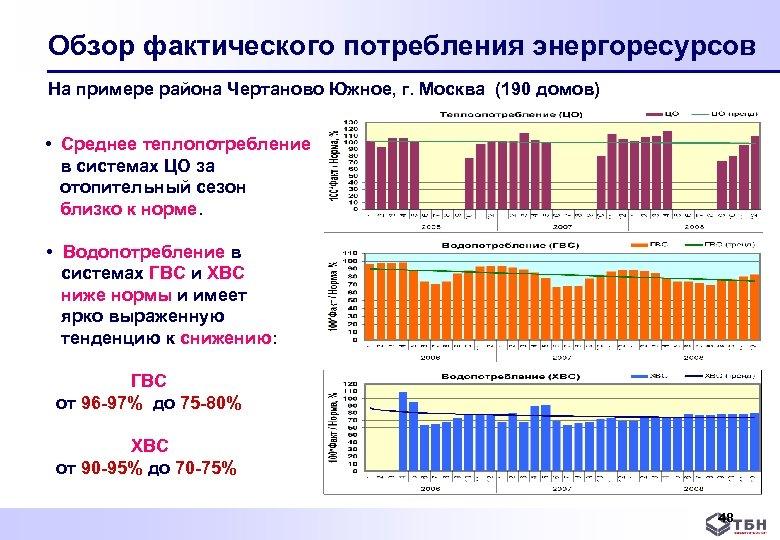 Обзор фактического потребления энергоресурсов На примере района Чертаново Южное, г. Москва (190 домов) •
