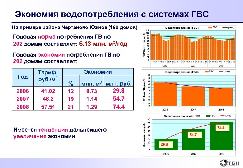Экономия водопотребления с системах ГВС На примере района Чертаново Южное (190 домов) Годовая норма