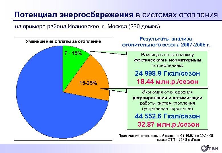 Потенциал энергосбережения в системах отопления на примере района Ивановское, г. Москва (230 домов)
