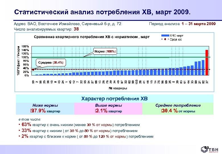 Статистический анализ потребления ХВ, март 2009. Адрес: ВАО, Восточное Измайлово, Сиреневый б р, д.