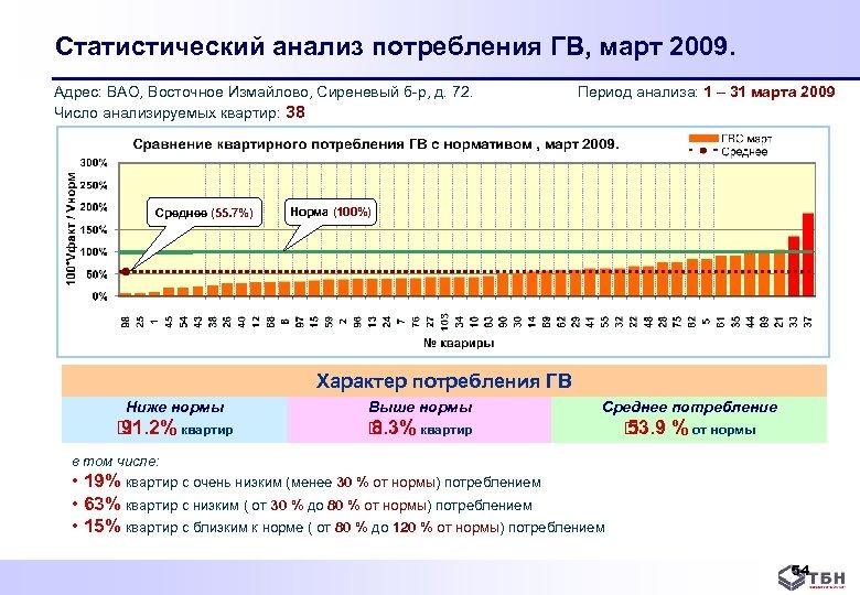 Статистический анализ потребления ГВ, март 2009. Адрес: ВАО, Восточное Измайлово, Сиреневый б р, д.