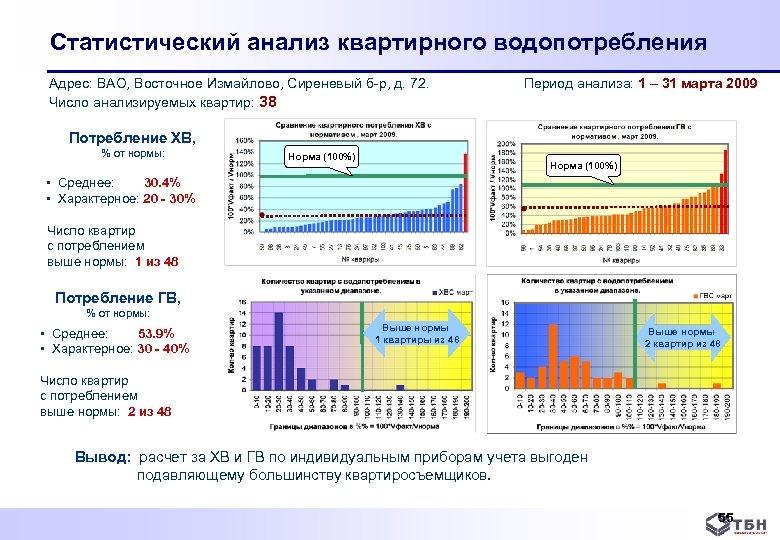 Статистический анализ квартирного водопотребления Адрес: ВАО, Восточное Измайлово, Сиреневый б р, д. 72. Число
