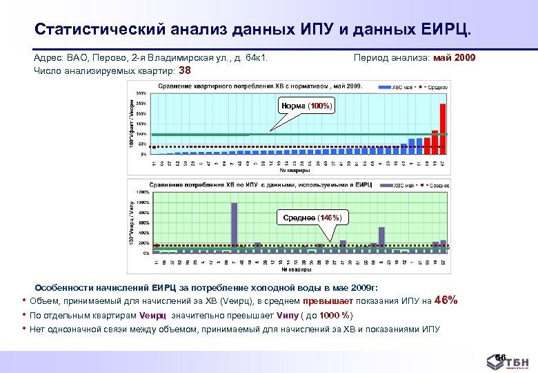 Статистический анализ данных ИПУ и данных ЕИРЦ. Адрес: ВАО, Перово, 2 я Владимирская ул.