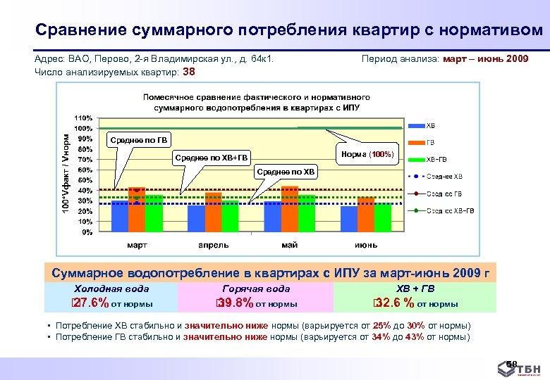 Сравнение суммарного потребления квартир с нормативом Адрес: ВАО, Перово, 2 я Владимирская ул. ,