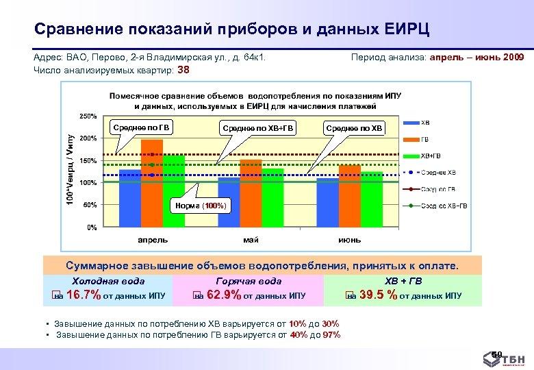 Сравнение показаний приборов и данных ЕИРЦ Адрес: ВАО, Перово, 2 я Владимирская ул. ,