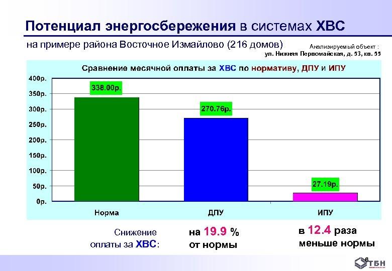 Потенциал энергосбережения в системах ХВС на примере района Восточное Измайлово (216 домов) Анализируемый