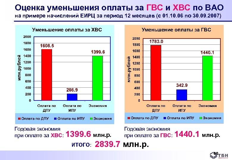 Оценка уменьшения оплаты за ГВС и ХВС по ВАО на примере начислений ЕИРЦ за