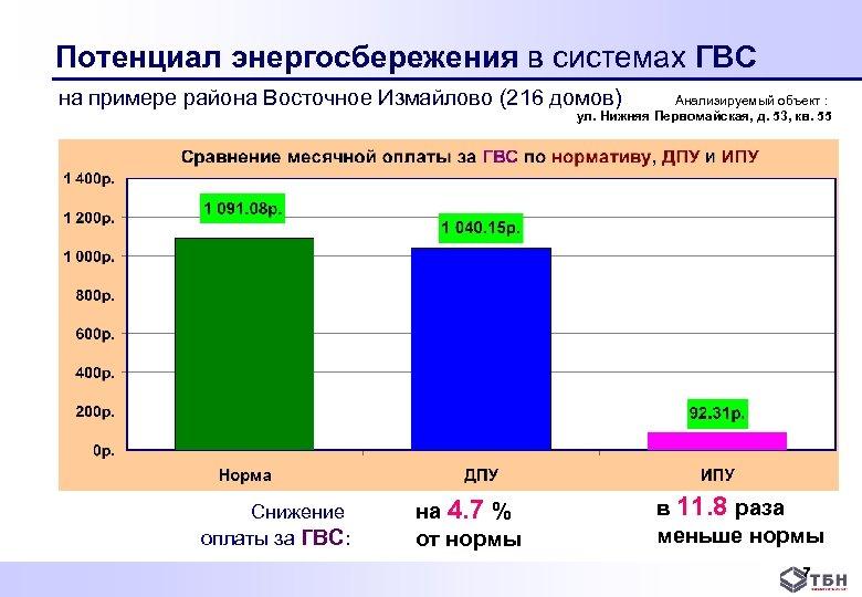 Потенциал энергосбережения в системах ГВС на примере района Восточное Измайлово (216 домов) Анализируемый