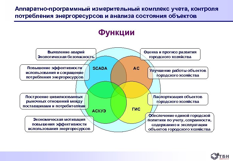Аппаратно-программный измерительный комплекс учета, контроля потребления энергоресурсов и анализа состояния объектов Функции Выявление аварий