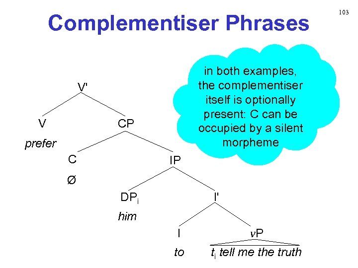 Complementiser Phrases in both examples, the complementiser itself is optionally present: C can be
