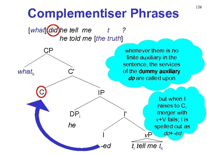 Complementiser Phrases [what] did he tell me t ? he told me [the truth]