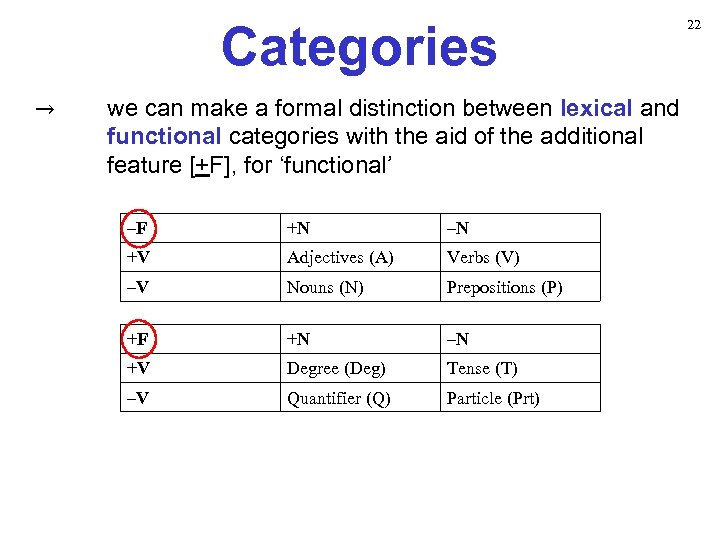 Categories → we can make a formal distinction between lexical and functional categories with