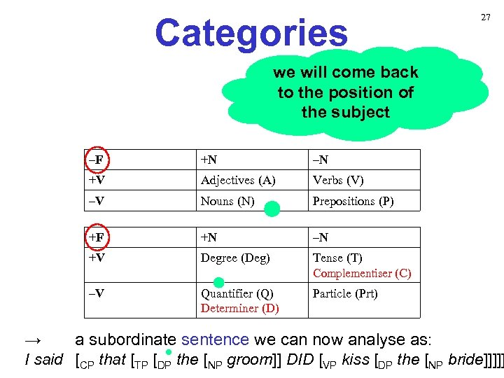 Categories 27 we will come back to the position of the subject –F +N