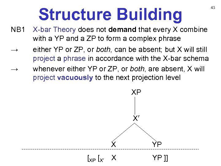 Structure Building NB 1 X-bar Theory does not demand that every X combine with