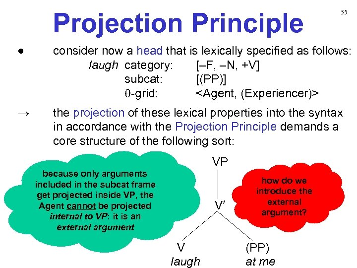 Projection Principle 55 ● consider now a head that is lexically specified as follows:
