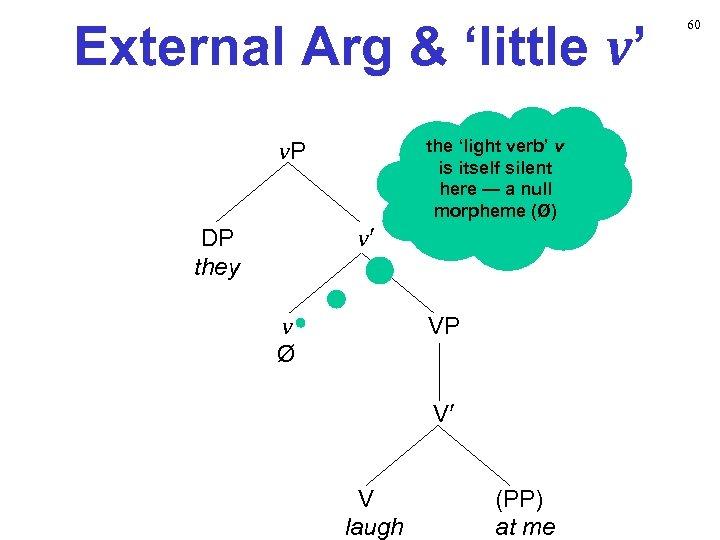External Arg & 'little v' v. P the 'light verb' v is itself silent