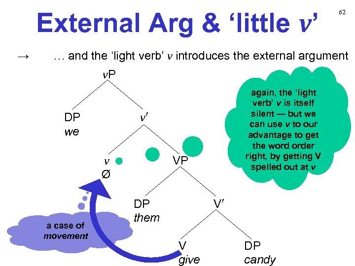 External Arg & 'little v' → 62 … and the 'light verb' v introduces