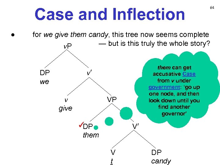 Case and Inflection ● 64 for we give them candy, this tree now seems