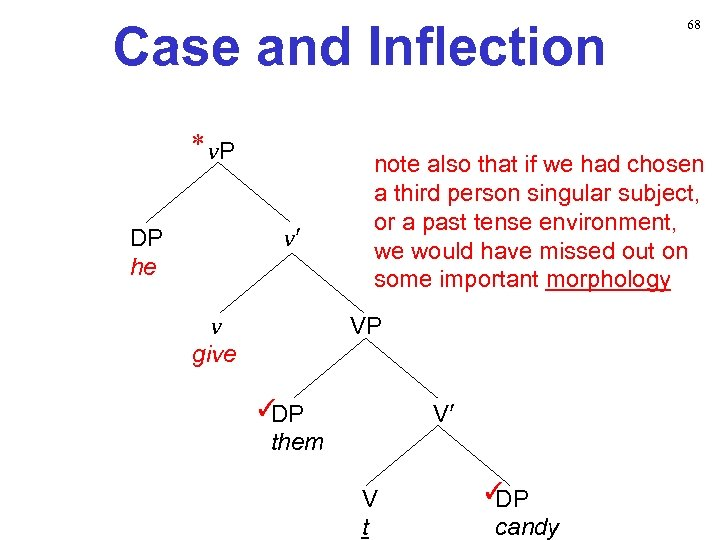 Case and Inflection * v. P v′ DP he v give 68 note also