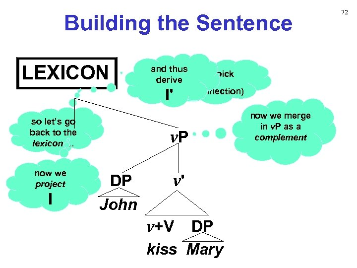 Building the Sentence LEXICON and thus … and pick derive (for Inflection) I' I