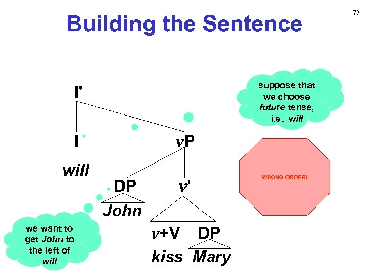 Building the Sentence suppose that we choose future tense, i. e. , will I'