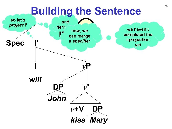 Building the Sentence so let's project I' Spec … and derive I' IP v.
