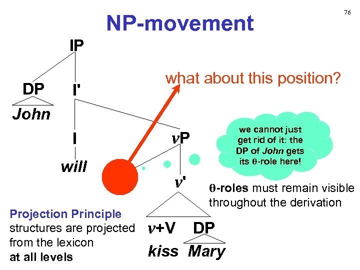 NP-movement 76 IP DP I' what about this position? John I will Projection Principle