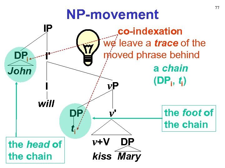77 NP-movement IP DPi co-indexation we leave a trace of the moved phrase behind