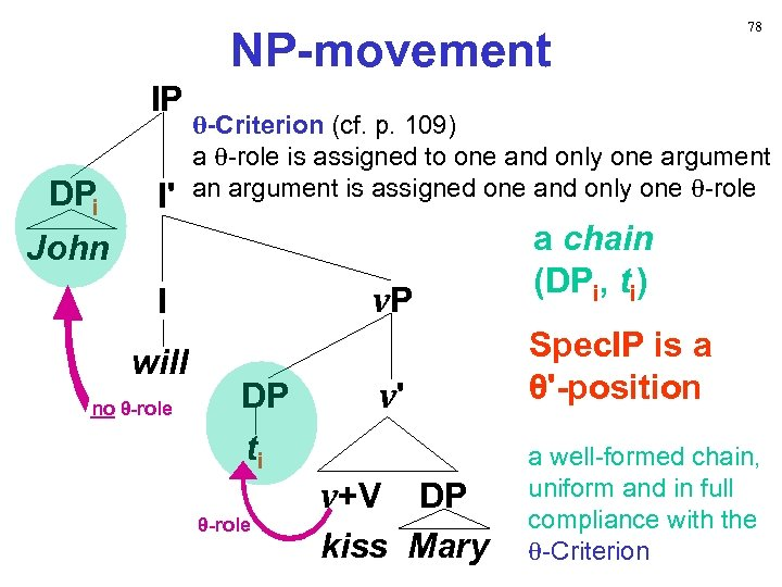 NP-movement IP DPi I' θ-Criterion (cf. p. 109) a θ-role is assigned to one