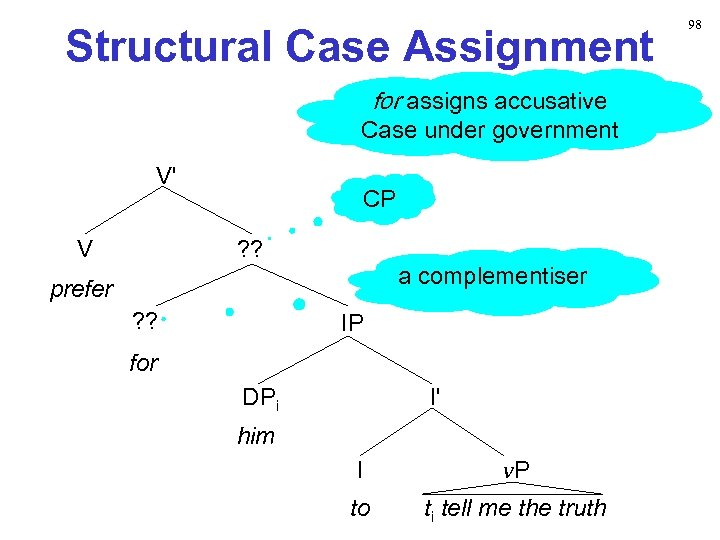 Structural Case Assignment for assigns accusative Case under government V' V CP ? ?