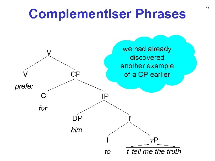 Complementiser Phrases we had already discovered another example of a CP earlier V' V